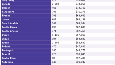 Photo of Project Management Salary Expectations and Specifics