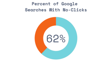 Photo of 62.41% of All Google Searches Generate 0 Clicks