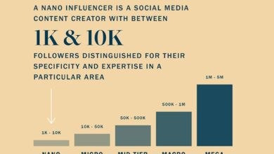 Photo of Nano Influencers: Who Are They and How to Work With Them [Infographic]