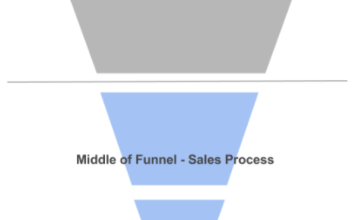 Photo of CRM vs. Marketing Automation – The Complete Guide