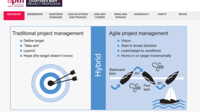 Photo of Agile Project Management: The Beginner's Guide